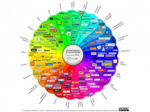 Qué redes sociales debo utilizar en la farmacia